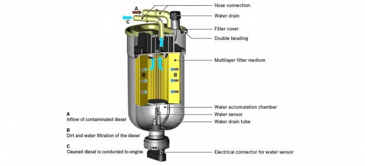 Filtro Combustible Esquema