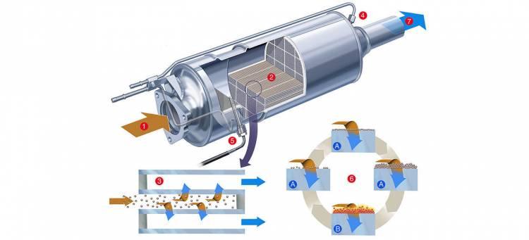 filtro-de-particulas-diesel-1