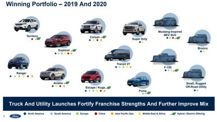 Ford Planes Suv 2020 0719 01