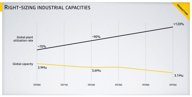 Futuro Fabricas Renault Ajuste Produccion Renaulution