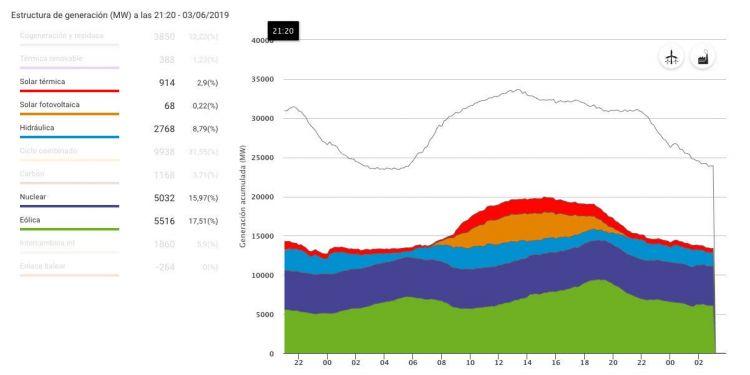Generacion Energetica Espana