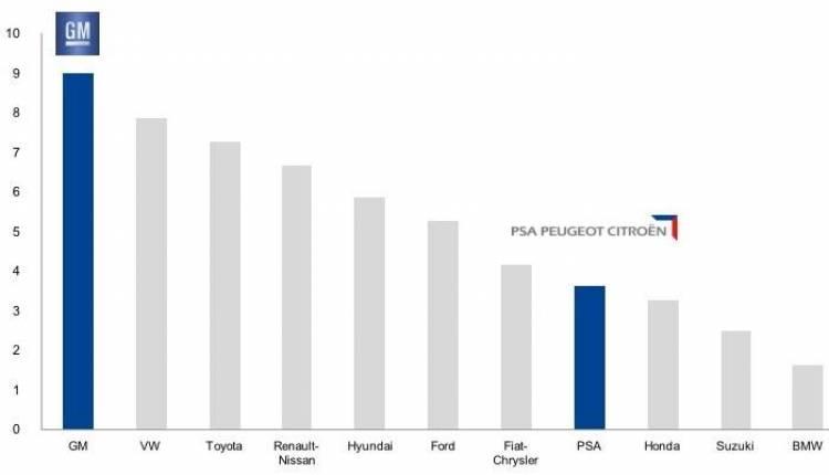 General Motors PSA