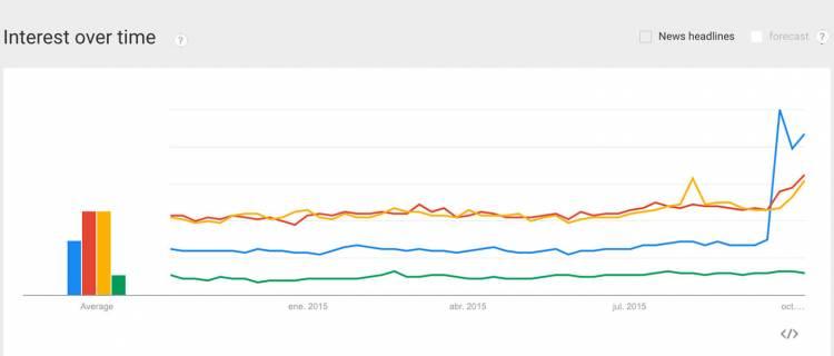 google-trends-fraude-volkswagen-04