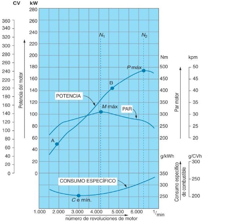 Grafica Potencia Par Consumo Especifico Motor