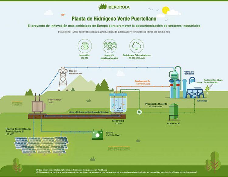 Hidrogeno Iberdrola Planta Puertollano