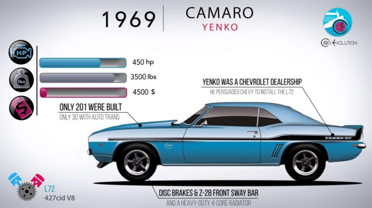 historia-video-chevrolet-camaro-1117-01