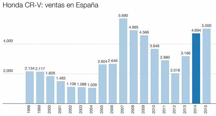 honda-cr-v-ventas-espana-1440px