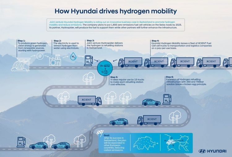 Hyundai Xcient Fuel Cell 19