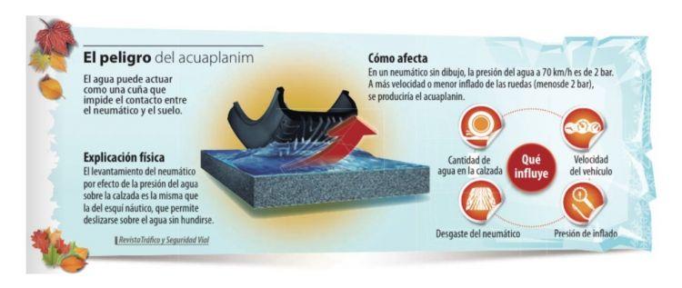 Infografia Aquaplaning Dgt