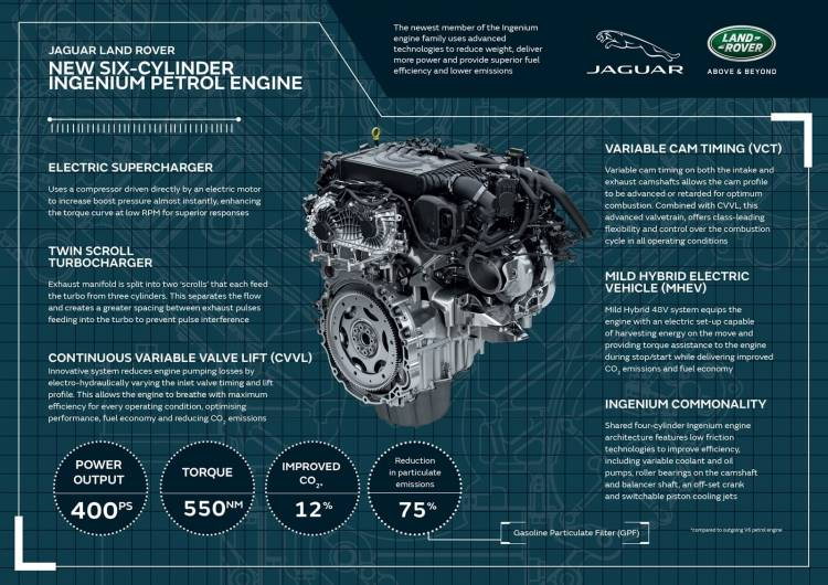 Jaguar Land Rover Motor 6 Cilindros Linea 0219 001