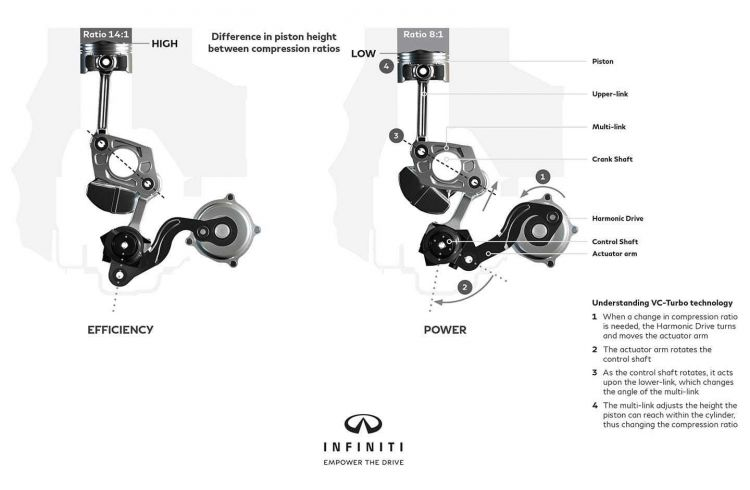 Jaque Diesel Gasolina Compresion Variable Infiniti