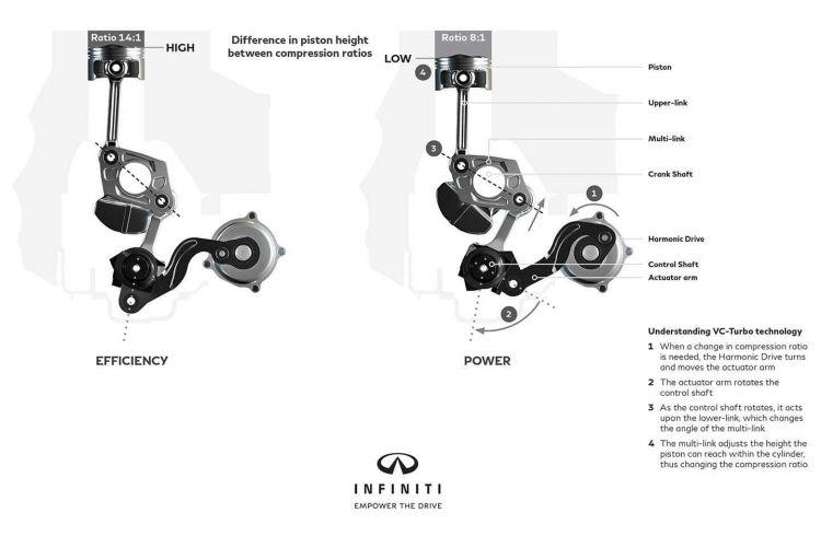 Jaque Diesel Gasolina Compresion Variable Infiniti