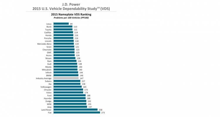 jd-power-fiabilidad-2015-1440px