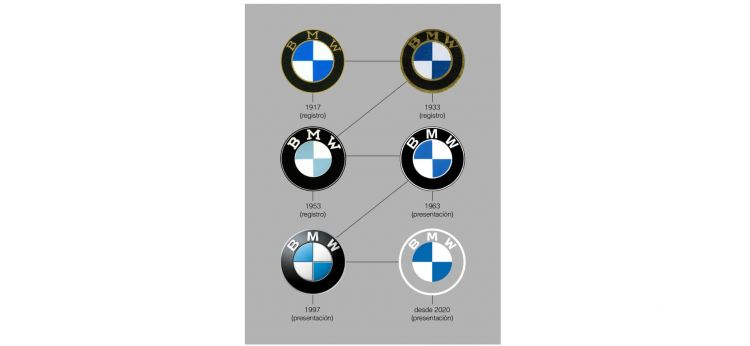 Logos Bmw Historia 1