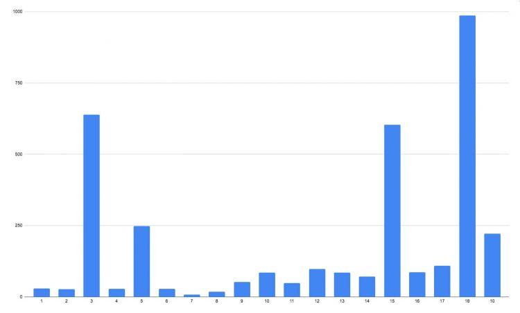 Matriculaciones Abril 2020 Grafica