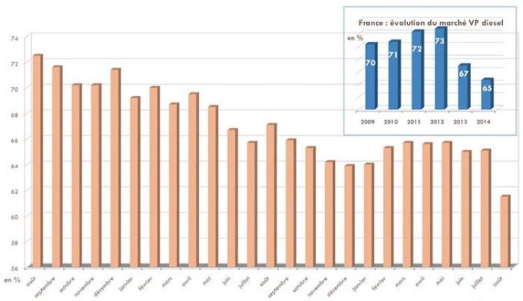 Matriculaciones en Francia