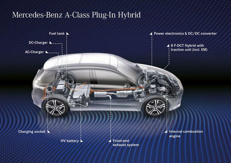 Mercedes Clase A Hibrido Enchufable 2020 01