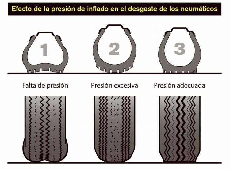 neumaticos-costumbres-2