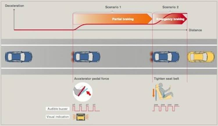 Forward Collision Avoidance Assist Concept