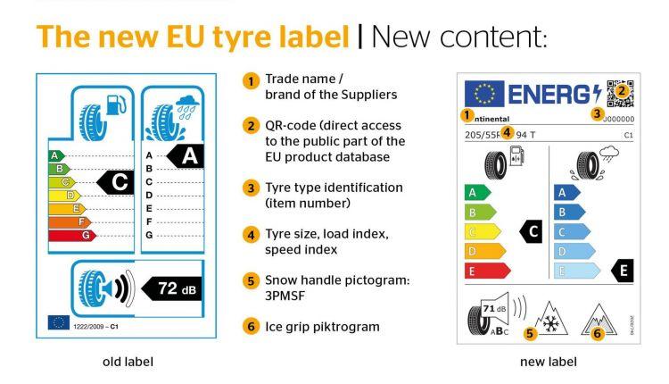 Nueva Etiqueta Neumaticos Europa Continental
