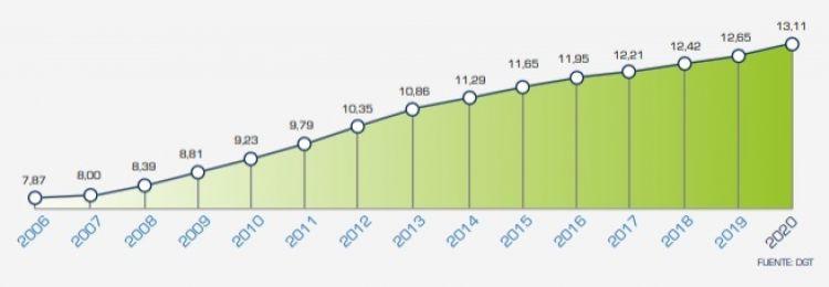 Opinion Edad Envejeciomiento Parque Movil 2020 Grafico