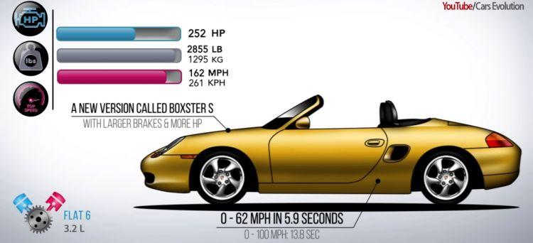 Porsche Boxster Cayman Evolucion 0620 01