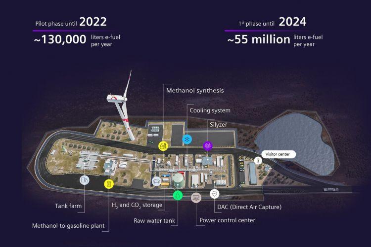 Porsche Combustible Sintetico Comienzo Construccion Planta Proceso