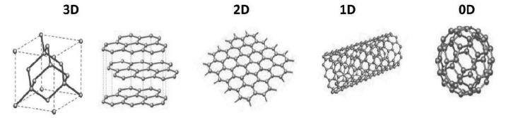 Que Es Grafeno Formas Alotropicas Carbono