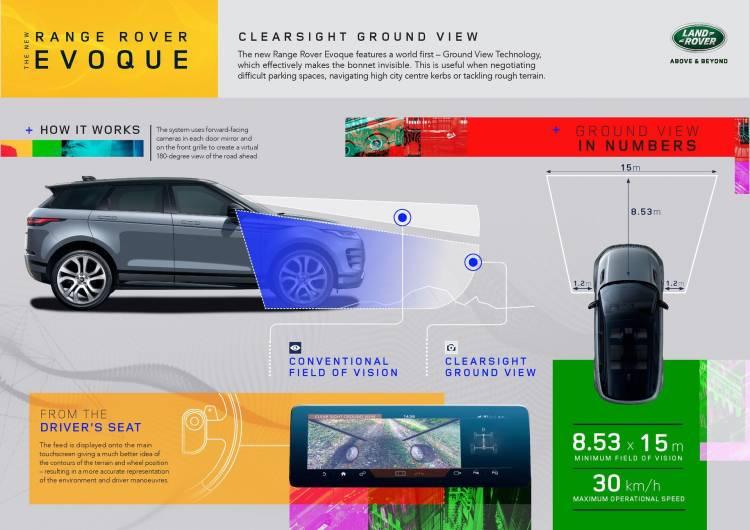 Range Rover Evoque Ground View 5