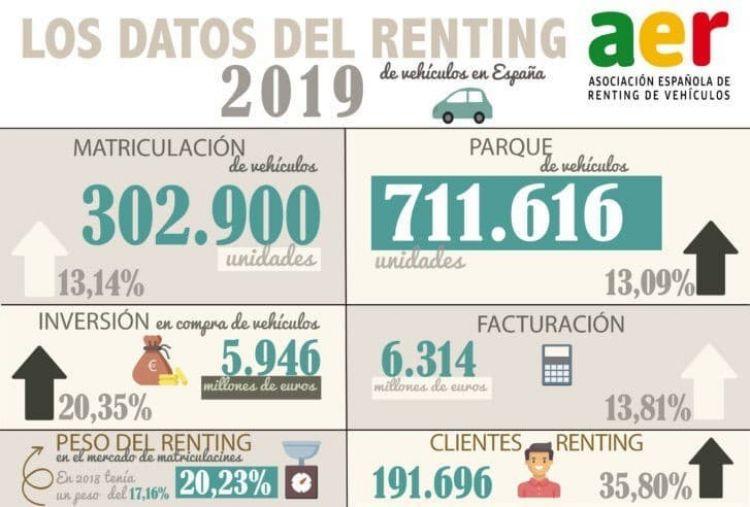 Renting Comprar Coche Infografia Datos 2019 Aer 01