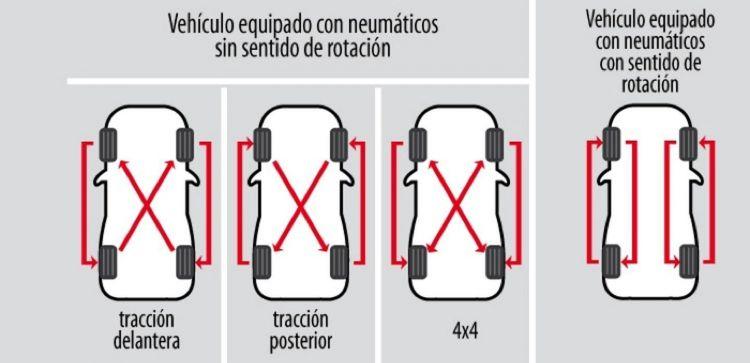 Rotacion Neumaticos Diagrama