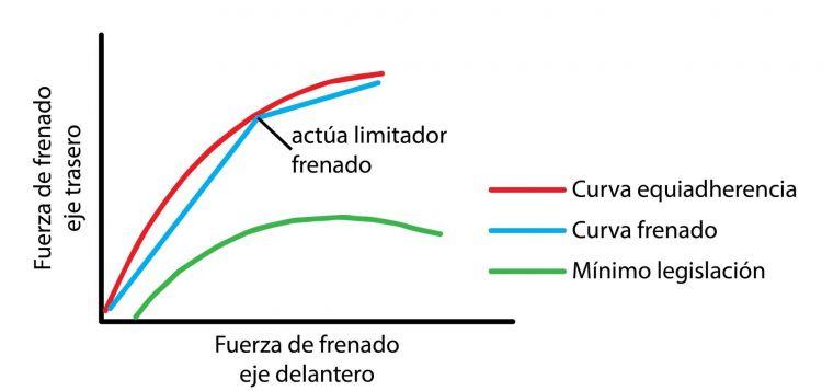 Sitema Frenos Elementos Curvas Frenado