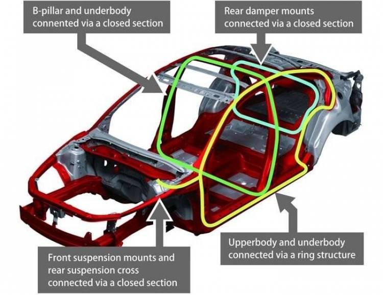 Tecnologías Mazda SKYACTIV, apostando por la combustión interna (III)