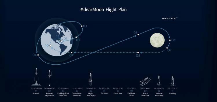 Spacex Mision Artista Luna 01