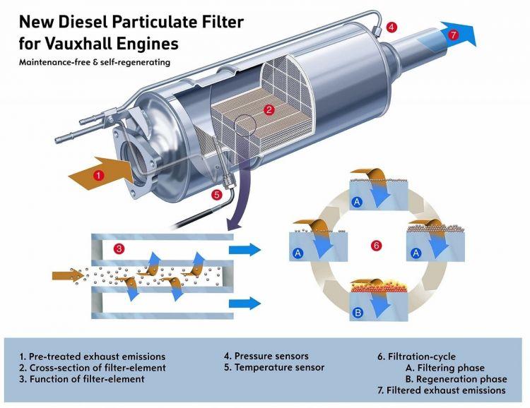 Start Stop Diesel Adblue Egr Fap