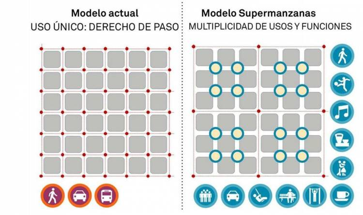 supermanzana-barcelona