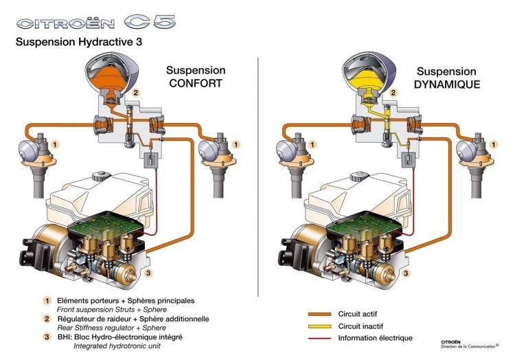 Suspension Hidroneumatica Citroen Funcionamiento Esferas