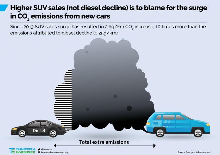 Suv Diesel Emisiones Co2