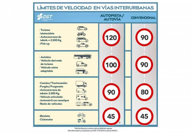 Tabla Limites De Velocidad Carretera