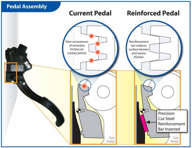 Solución para el problema del pedal del acelerador en Toyota