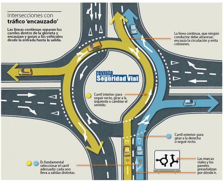 Turbo Rotondas Glorietas Dgt Como Circular Infografia