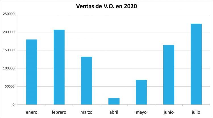 Ventas Mercado Ocasion Julio 2020 02