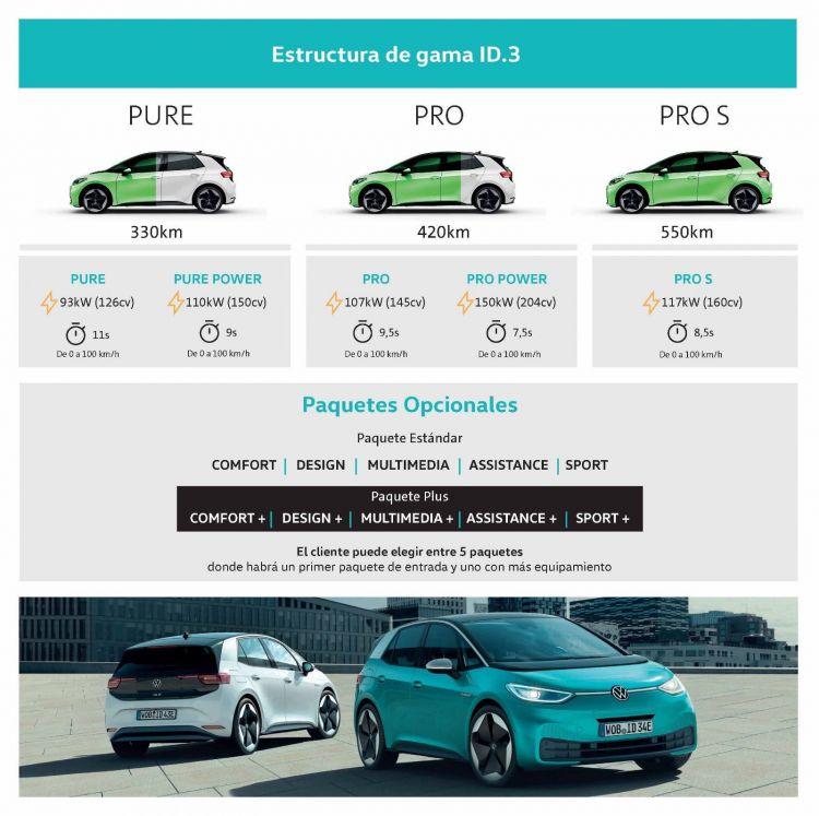 Volkswagen Id3 Gama 0220 01