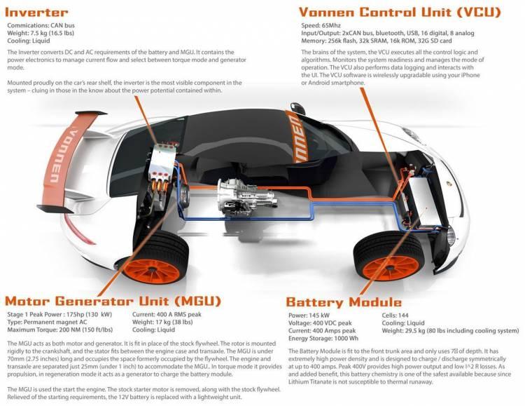 Vonnen Porsche Hibrido 1