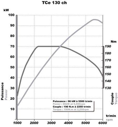 Nuevo motor 1.4 TCE de bajo consumo de Renault