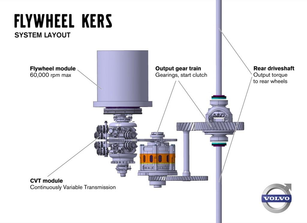 Torotrak comercializará sistemas híbridos basados en volantes de inercia M-KERS