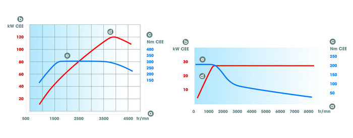 Motor eléctrico vs Diésel