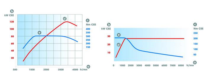 Potencia y par motor eléctrico y motor diésel