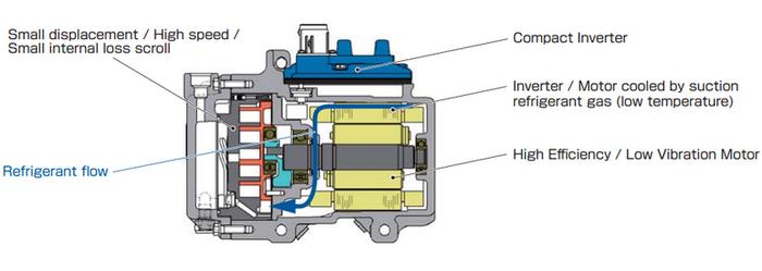 compresor de aire partes. la electrificación de los sistemas auxiliares es una tendencia en alza compresor aire partes