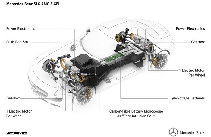 Diagram Of A Hybrid Powertrain in addition Mercedes Benz Sls Amg Engine besides Drive System Of Mercedes Benz Sls Amg E in addition Mercedes 280sl Fuel Pump further 2004 Mitsubishi Endeavor Wiring Diagram. on diagram mercedes benz sls